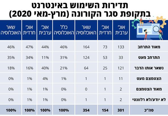, מקור: איגוד האינטרנט הישראלי