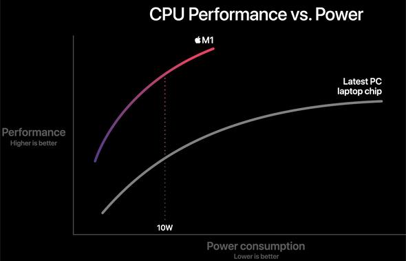 מעבד M1 של אפל ביצועים 2, צילום מסך: Apple