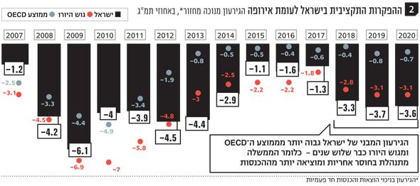 ההפקרות התקציבית בישראל לעומת אירופה