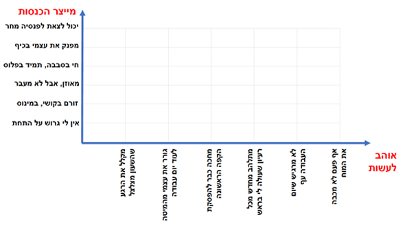מדד הא(ע)ושר, מקור: אודי נחשון