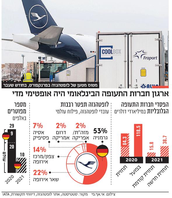 מטוס מטען של לופטהנזה בפרנקפורט בחודש שעבר