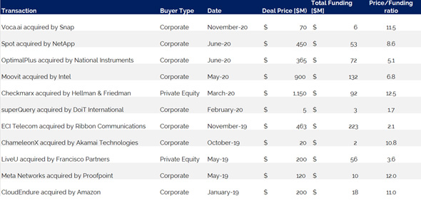 Notable Deals between U.S. and ISraeli companies -  Source Allied Advisers analysis of Crunchbase