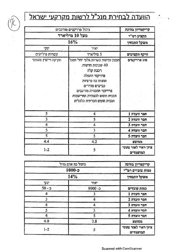 """טבלה - הוועדה לבחירת מנכ""""ל לרשות מקרקעי ישראל"""