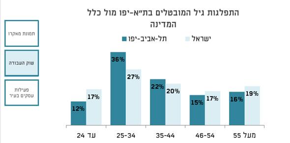 ,  מקור: עיריית תל אביב