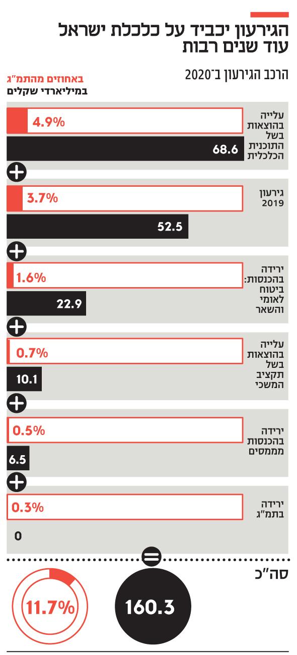 הגירעון יכביד על כלכלת ישראל