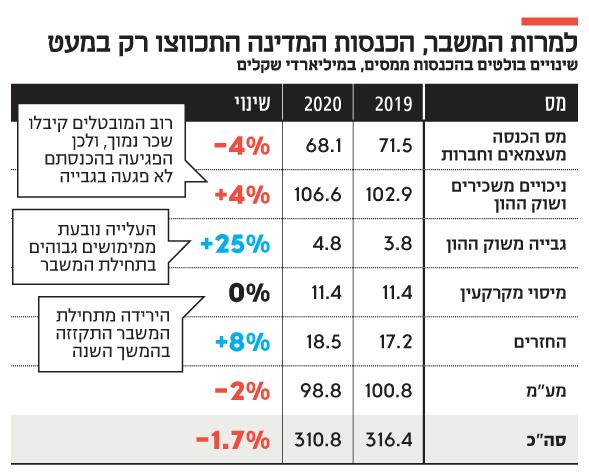 למרות המשבר, הכנסות המדינה התכווצו רק במעט