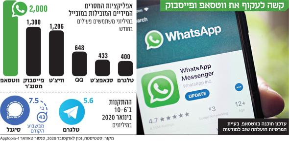 קשה לעקוף את ווטסאפ ופייסבוק