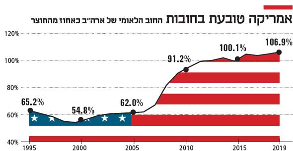"""אמריקה טובעת בחובות החוב הלאומי של ארה""""ב כאחוז מהתוצר חדש"""