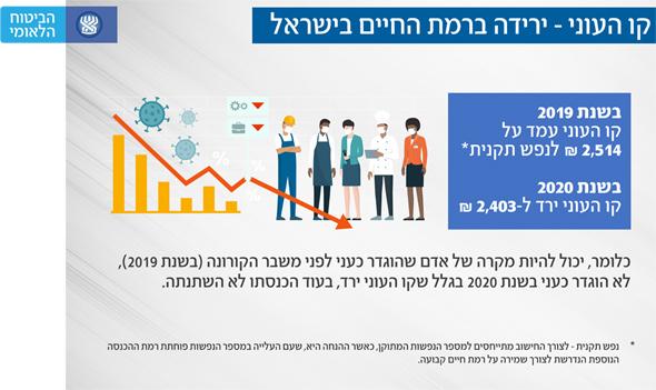 """, מקור: דו""""ח מצב העוני והאי שוויון בישראל - הביטוח הלאומי"""