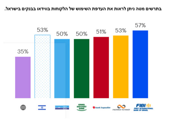 The chart shows the preference for customers' video usage in Israeli banks.