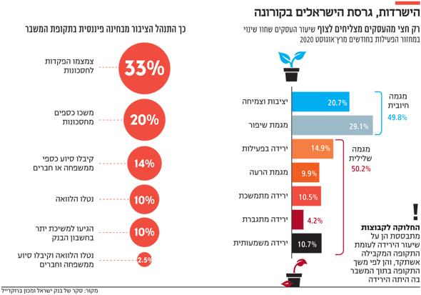 הישרדות גרסת הישראלים בקורונה