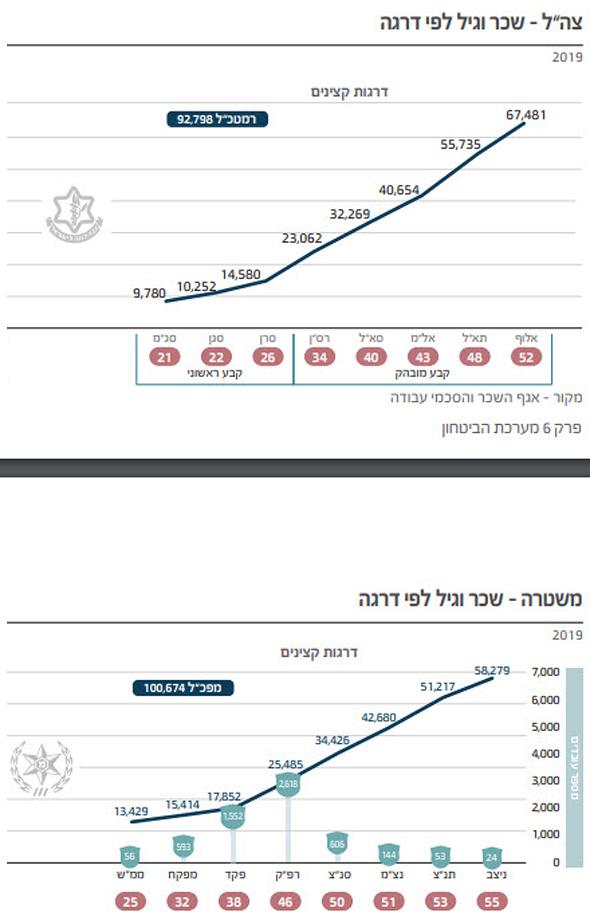 """גרף נתוני שכר צה""""ל ומשטרה"""