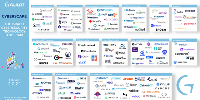 Israel's 2021 Cyber landscape: Which sector will the new unicorns emerge from?