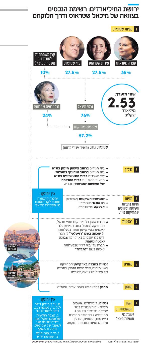הסכום 2.53 מיליארד שקל הוא חלקו של מיכאל שטראוס בחברת נכסי מיכאל שאותו הוריש לילדיו