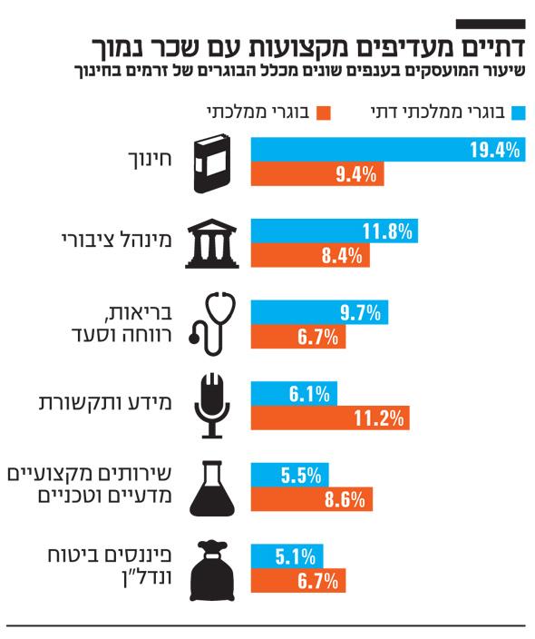 דתיים מעדיפים מקצועות עם שכר נמוך