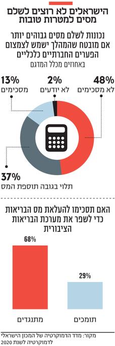הישראלים לא רוצים לשלם מסים למטרות טובות
