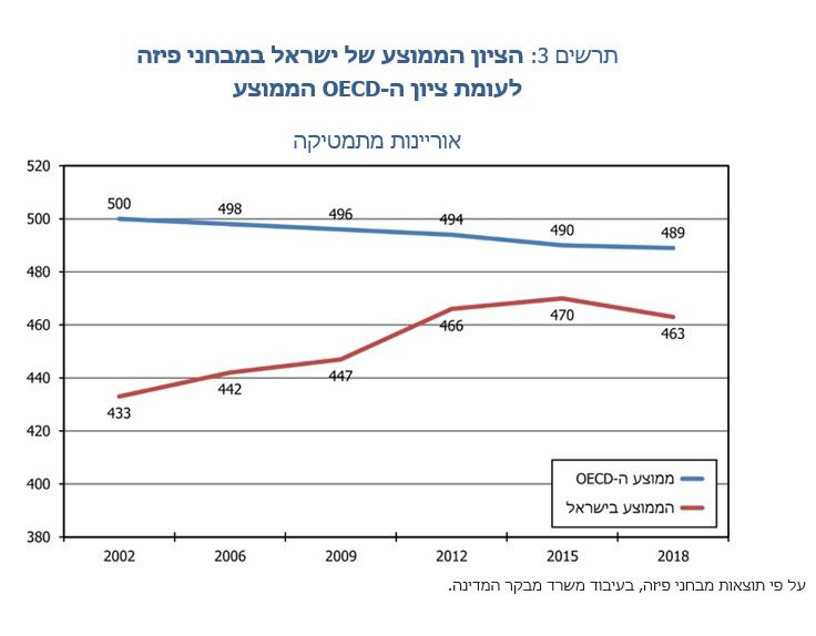 הציון הממוצע של ישראל במבחני פיזה לעומת ציון ה-OECD הממוצע