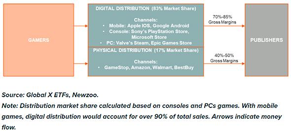 הכנסות משחקי וידאו