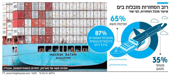 רוב הסחורות מובלות בים
