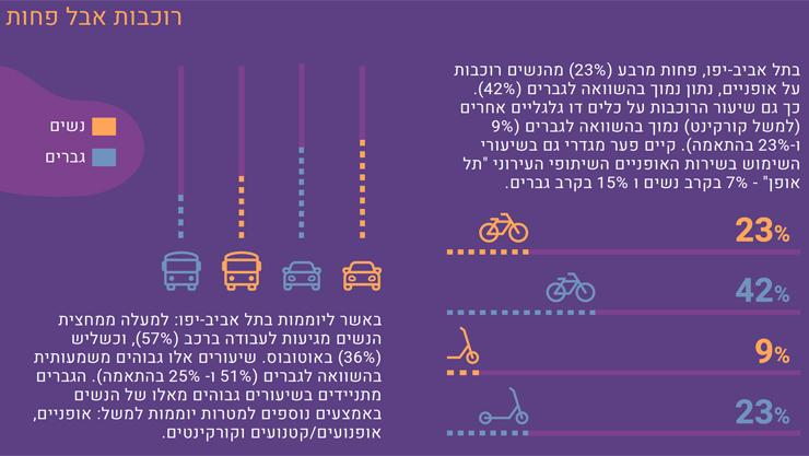 """מחקר של מכון אדווה שהוזמן על ידי עיריית ת״א והוביל להתאמות שבילי האופניים גם לנשים ולאוכלוסיות עם צרכים מגוונים, צילום: מרכז אדווה עבור עיריית ת""""א"""