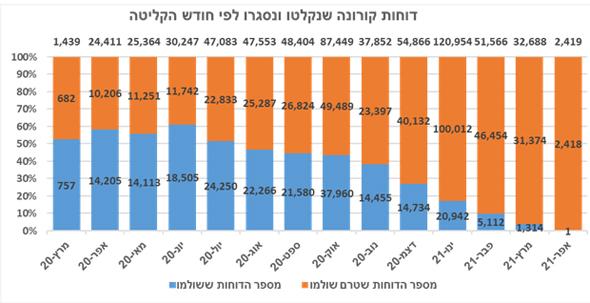 """דו""""חות הקורונה שנרשמו בישראל"""