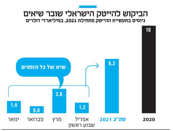 הביקוש להייטק הישראלי שובר שיאים