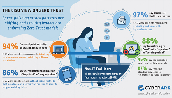 An infographic showing the results of the survey. Photo: CyberArk