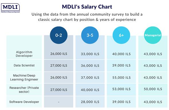 MDLI salary chart. Photo: MDLI