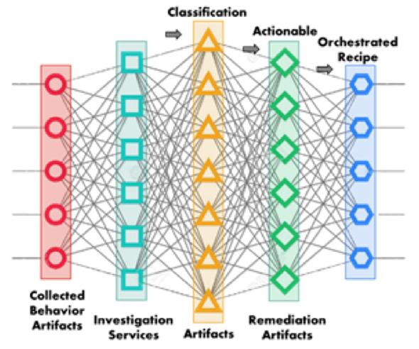 """הפתרון תוכנן עבור פעולות אבטחה מבוססות בינה מלאכותית, צילום: יח""""צ פורטינט"""