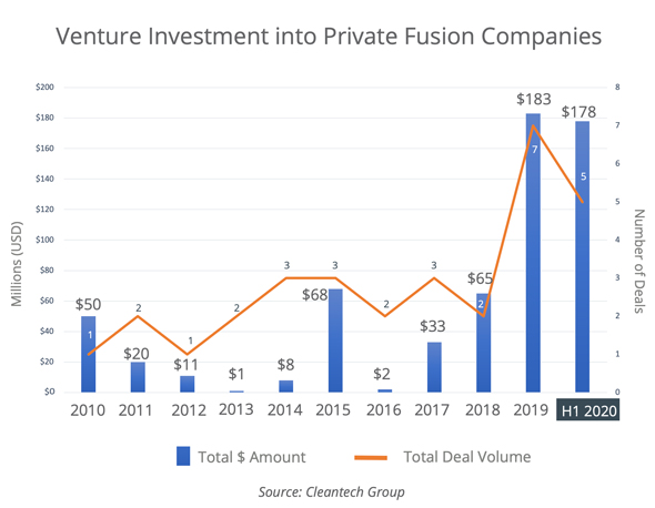 A graph showing the venture investments into private fusion companies. Photo: Hetz Ventures