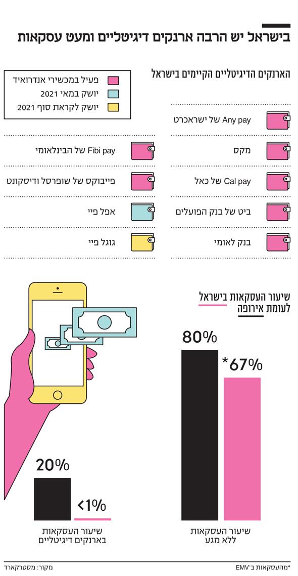 אינפו בישראל יש הרבה ארנקים דיגיטליים ומעט עסקאות