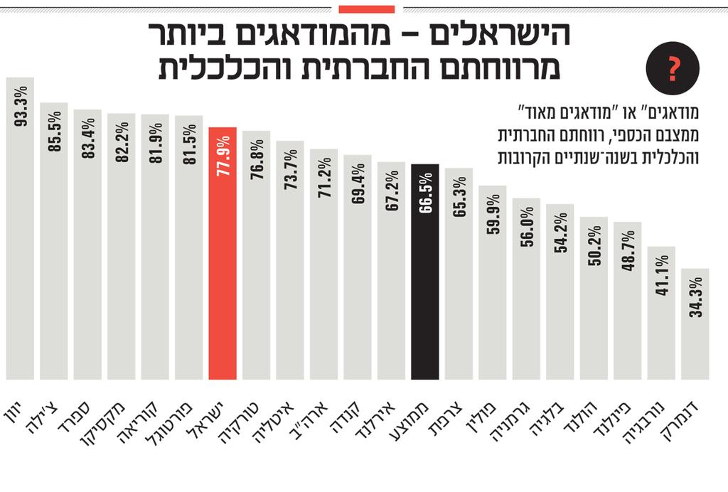 אינפו הישראלים