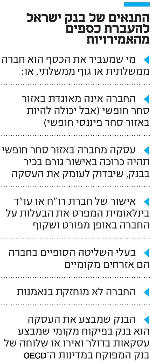 התנאים של בנק ישראל להעברת כספים מהאמירויות