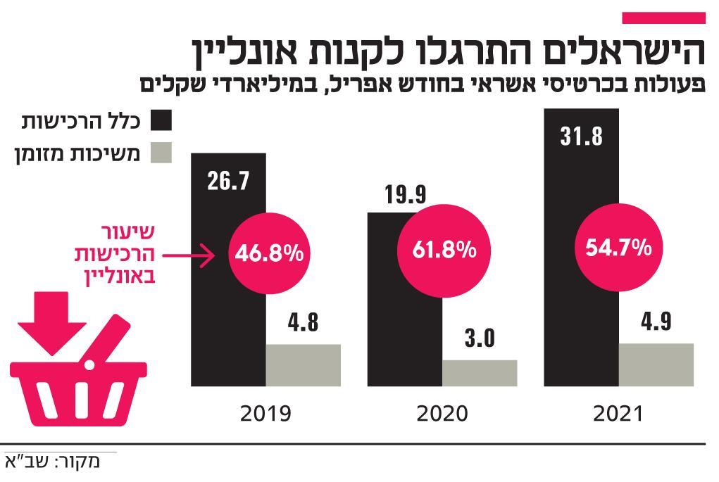 אינפו הישראלים התרגלו לקנות אונליין