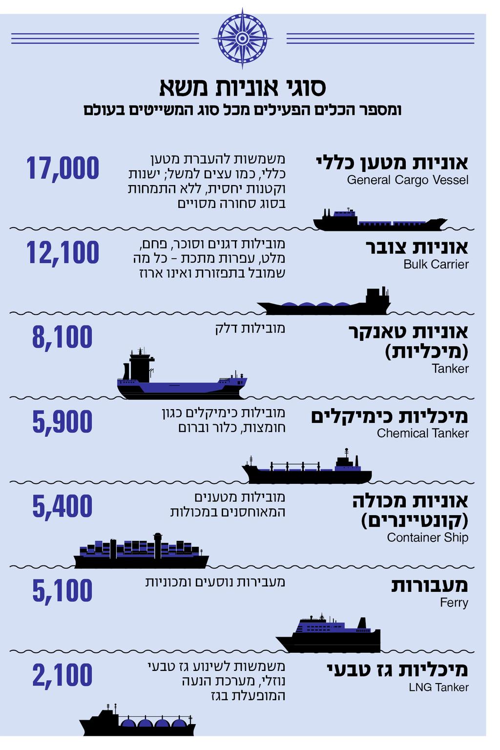 אינפו אוניות משא