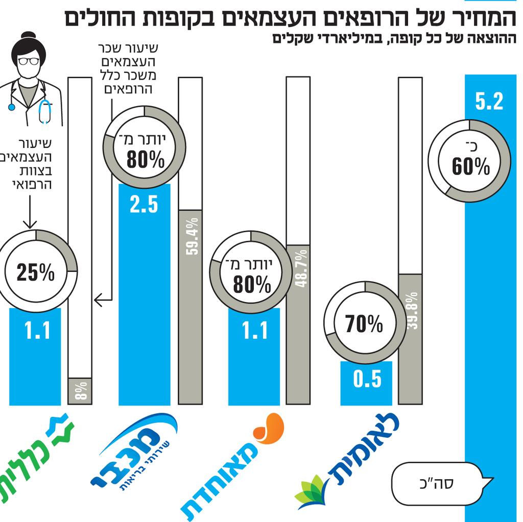 אינפו המחיר של הרופאים העצמאים בקופות החולים
