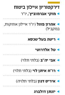 """משה ברקת העביר דו""""ח ביקורת חמור כלפי בכירים באיילון"""
