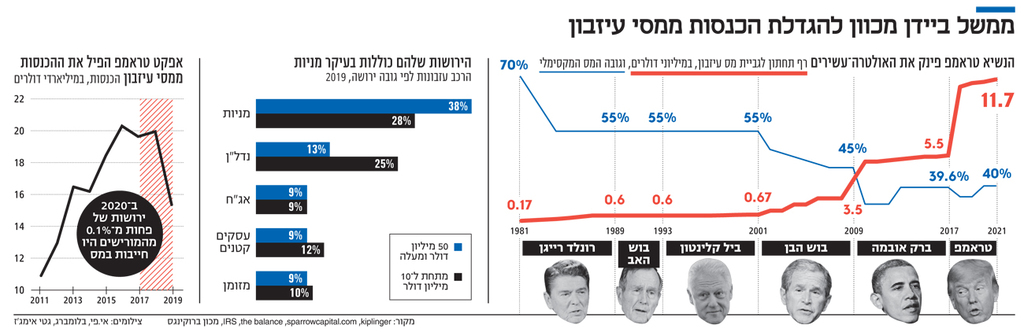 אינפו ממשל ביידן מכוון להגדלת הכנסות ממסי עיזבון