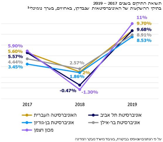 אינפו תשואת התיקים בשנים 2017 – 2019