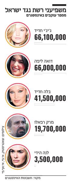 אינפו משפיעני רשת נגד ישראל