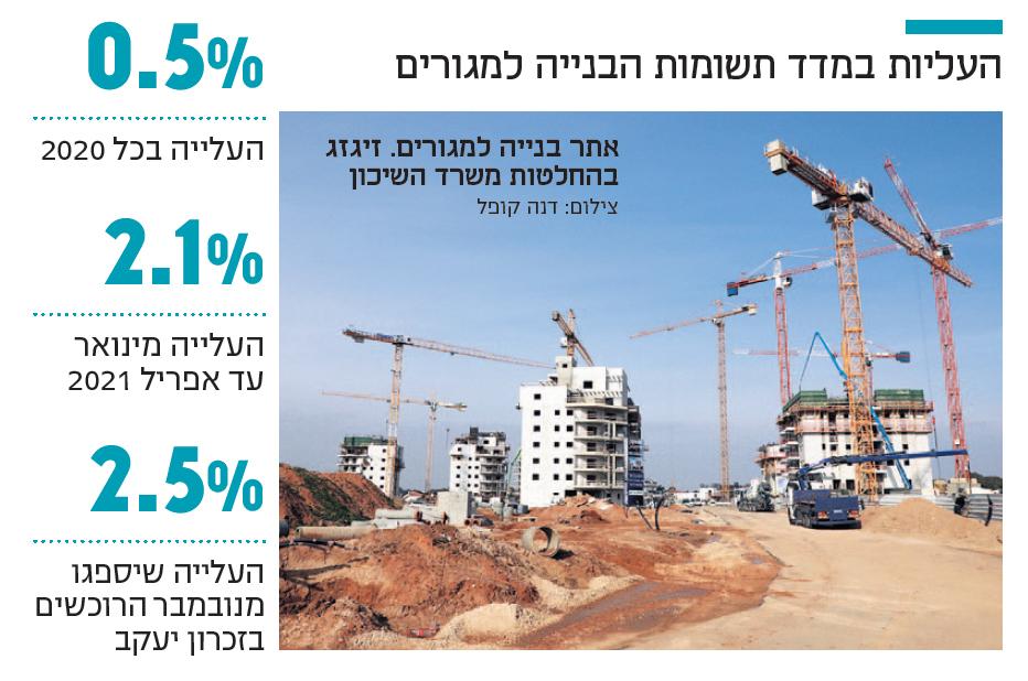 אינפו העליות במדד תשומות הבנייה למגורים