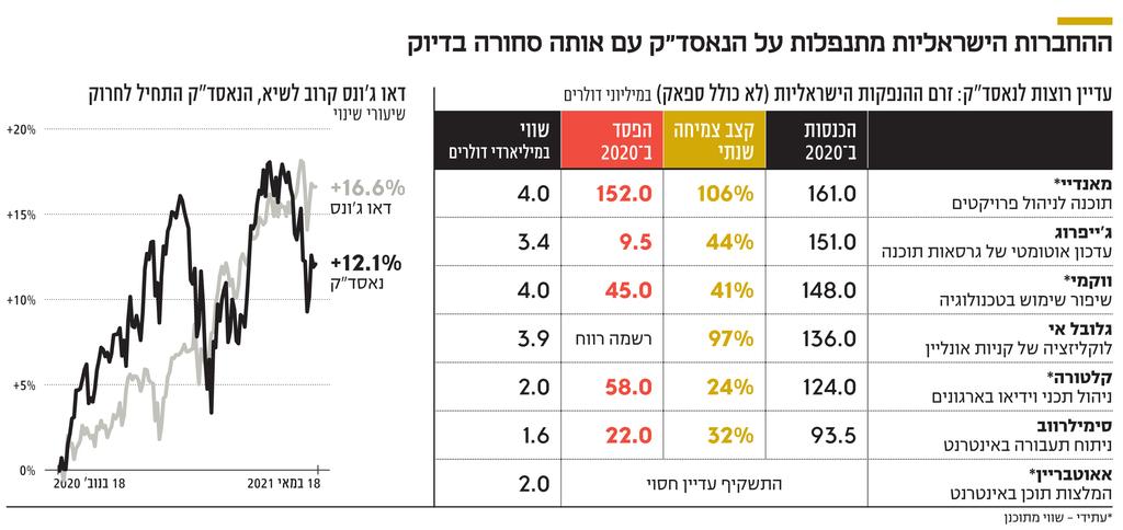אינפו ההחברות הישראליות
