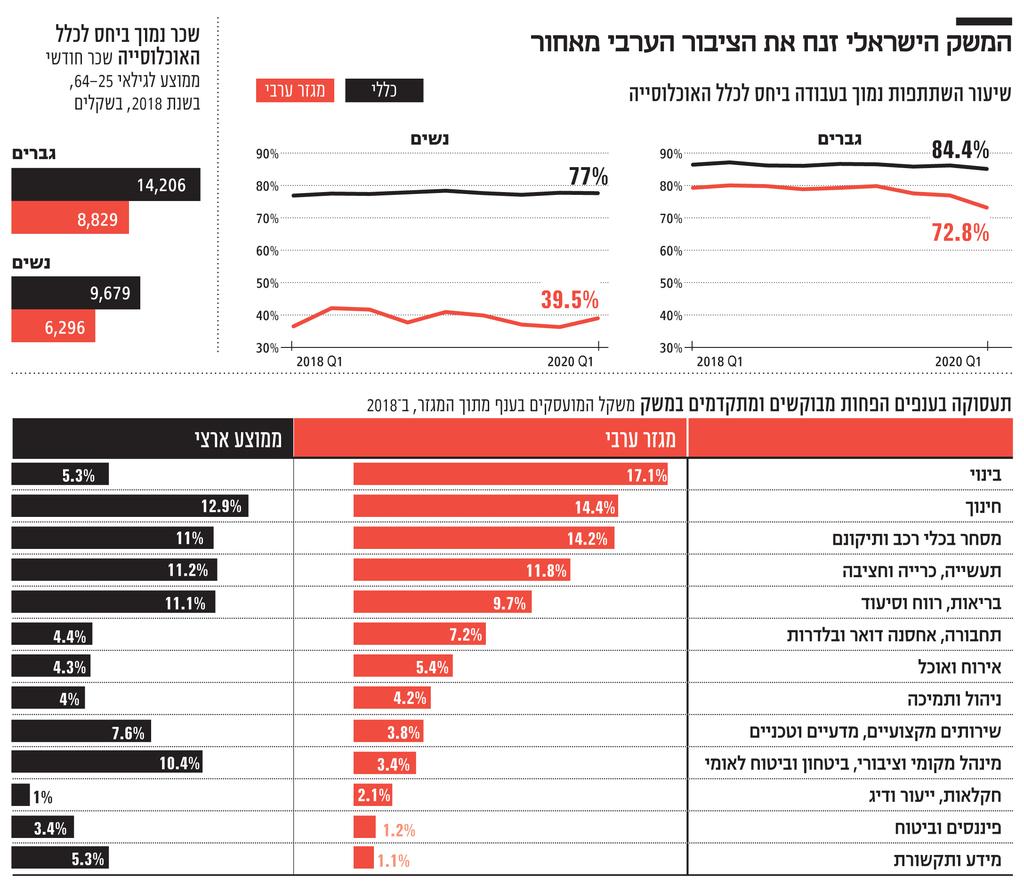 אינפו המשק הישראלי