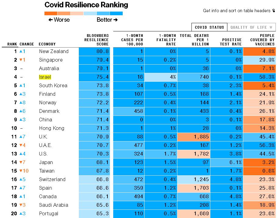 המדינות הטובות בעולם קורונה