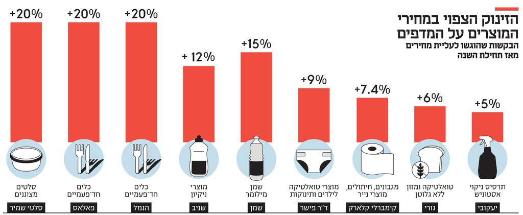 אינפו הזינוק הצפוי במחירי המוצרים על המדפים