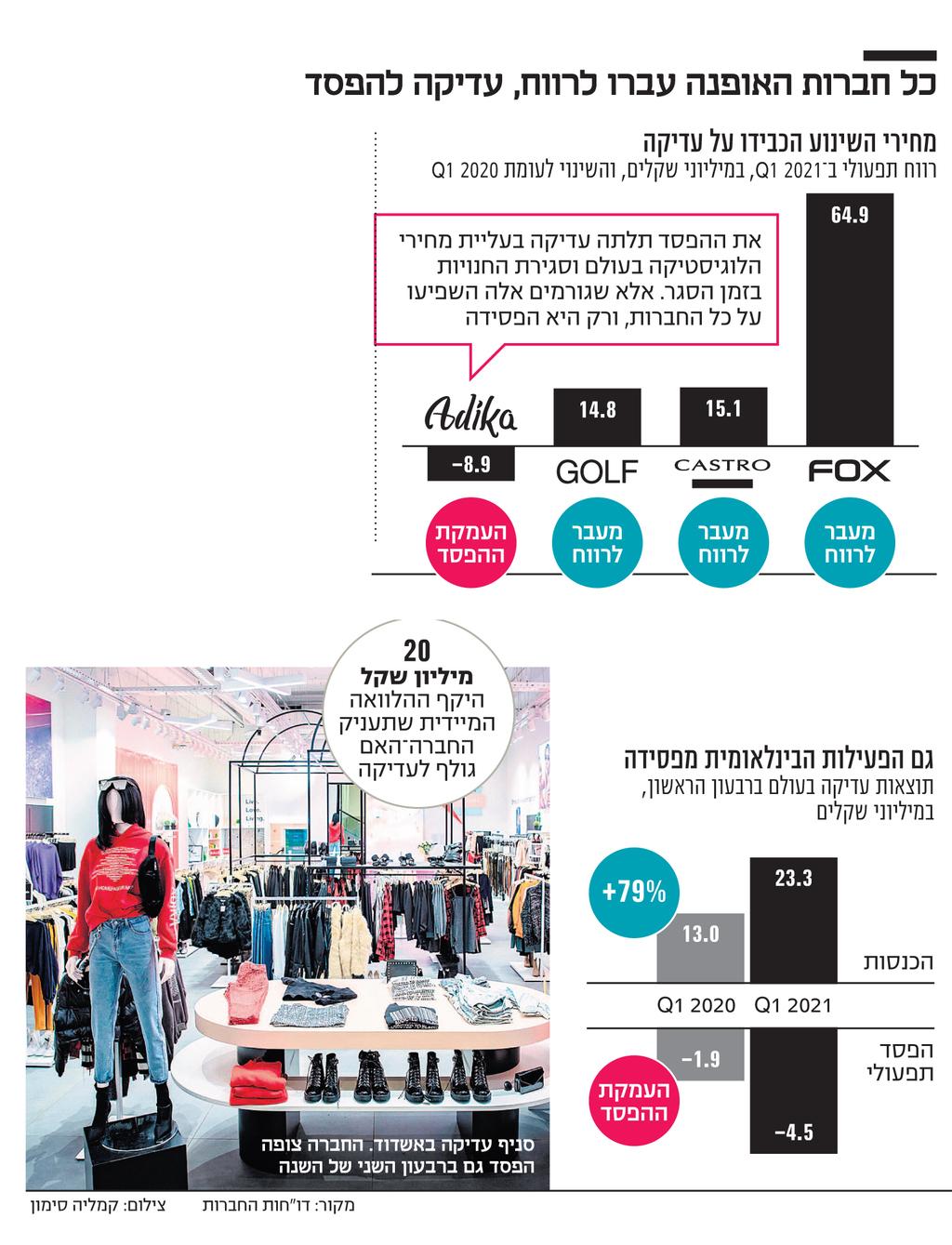 אינפו כל חברות האופנה עברו לרווח, עדיקה להפסד