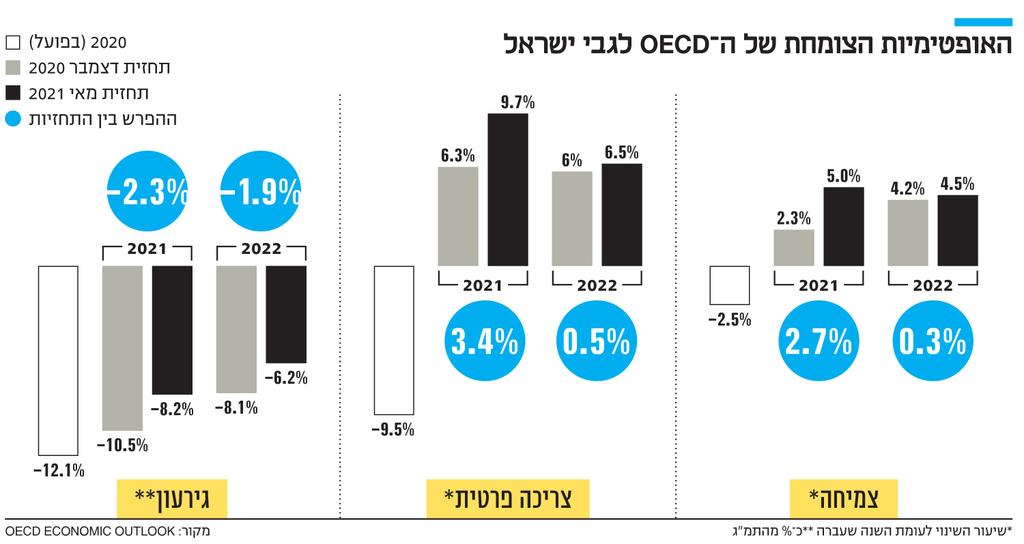 אינפו האופטימיות הצומחת של ה־ OECD לגבי ישראל 2020 )בפועל(