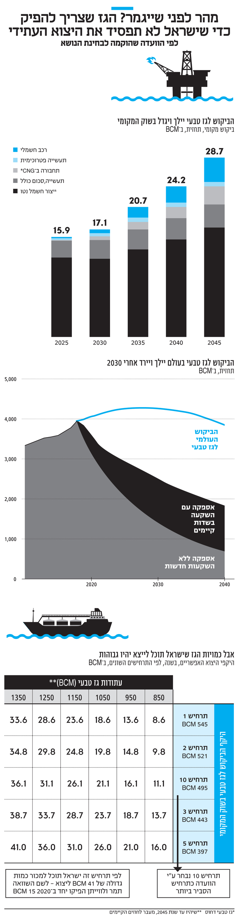 אינפו מהר לפני שייגמר? הגז שצריך להפיק כדי שישראל לא תפסיד את היצוא העתידי