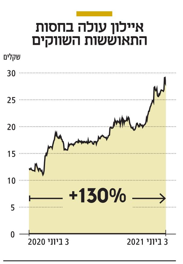 אינפו איילון עולה בחסות התאוששות השווקים