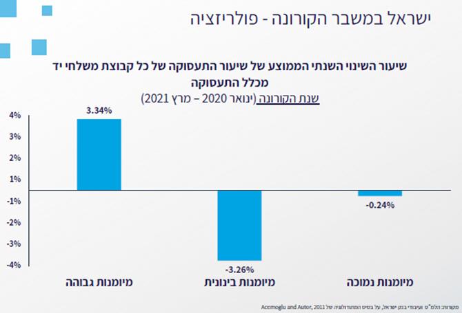 ישראל בקורונה - פולריזציה 2